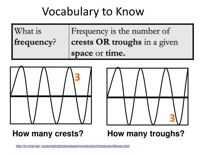 Vocabulary to Know