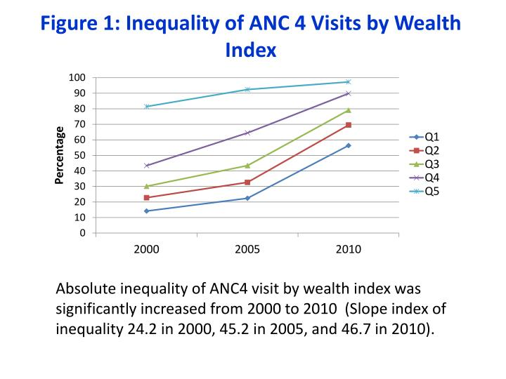 Figure 1: Inequality of ANC 4 Visits by Wealth Index