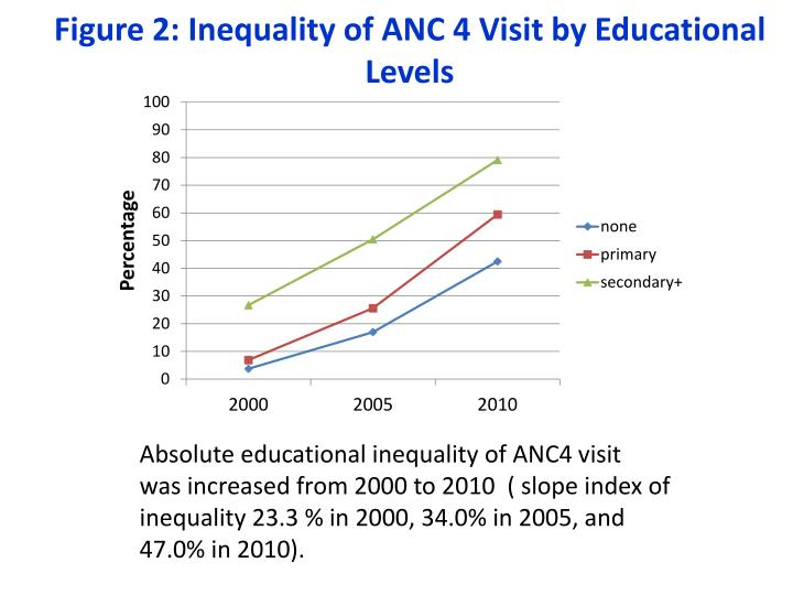 Figure 2: Inequality of ANC 4 Visit by Educational Levels