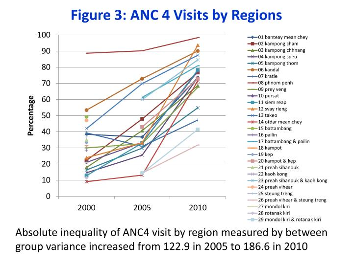 Figure 3: ANC 4 Visits by Regions