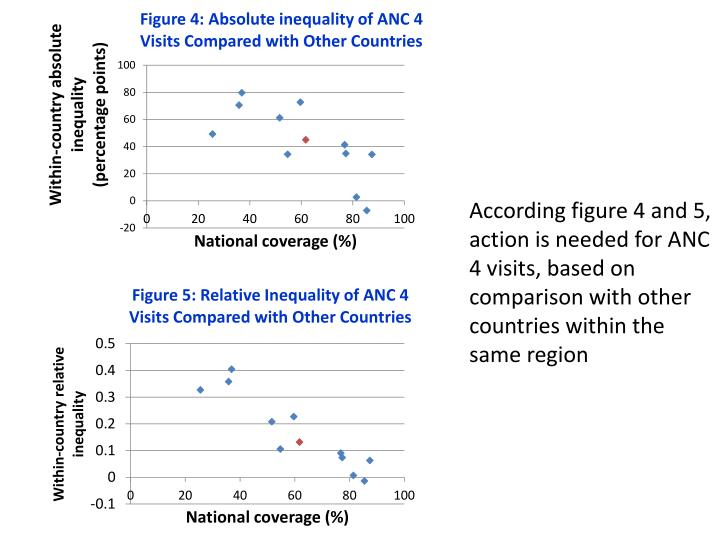 According figure 4 and 5, action is needed for ANC 4 visits, based on comparison with other countries within the same region