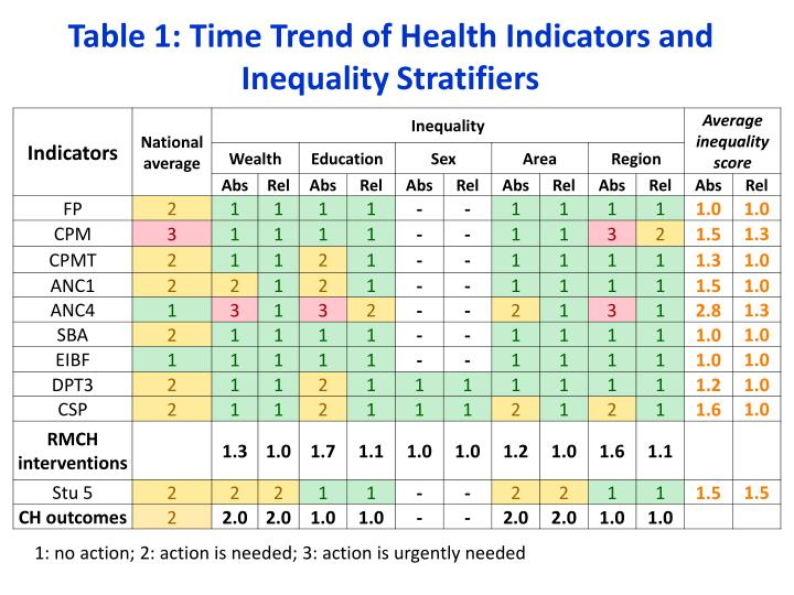 Table 1: Time Trend of Health Indicators and Inequality