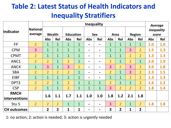 Table 2: Latest Status of Health Indicators and Inequality