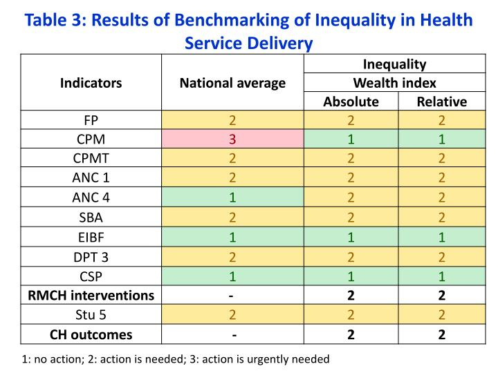 Table 3: Results of Benchmarking of Inequality in Health Service Delivery