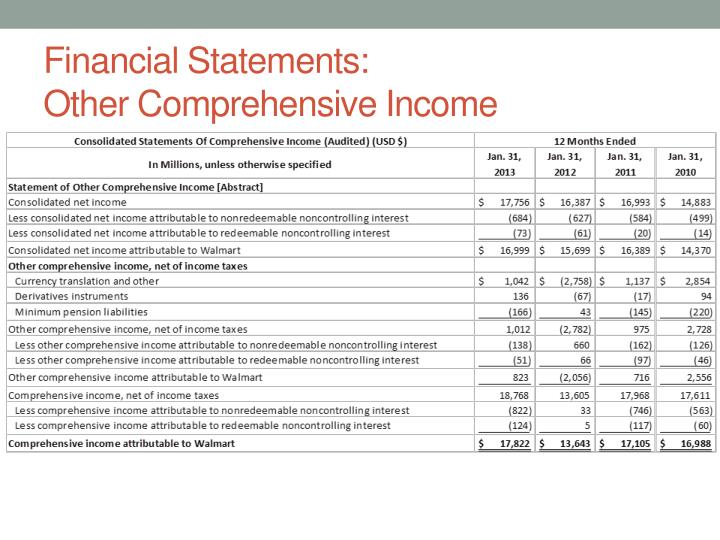 Financial Statements: