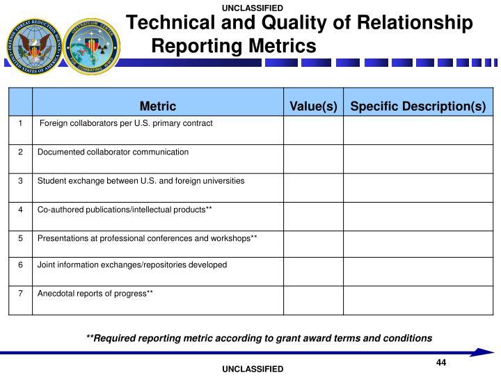 relationship metrics