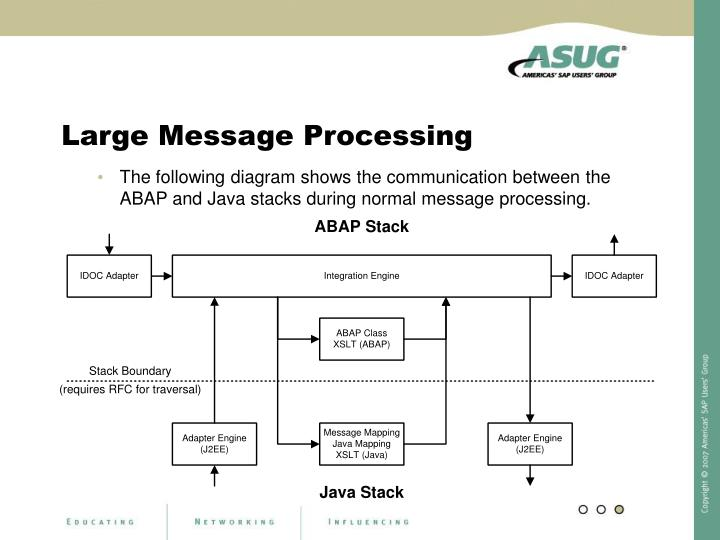 The following diagram shows the communication between the ABAP and Java stacks during normal message processing.