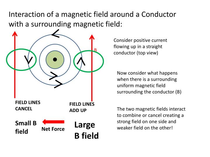 Interaction of a magnetic