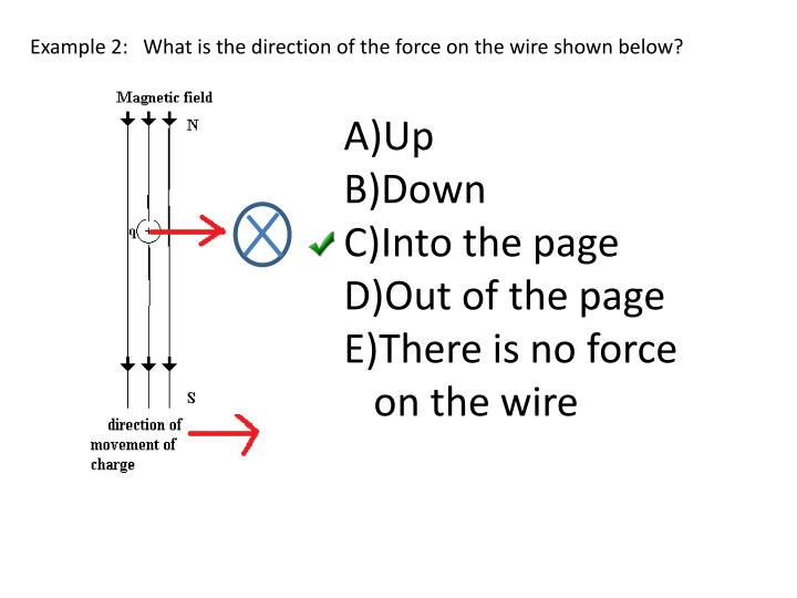 Example 2:   What is the direction of the force on the wire shown below?