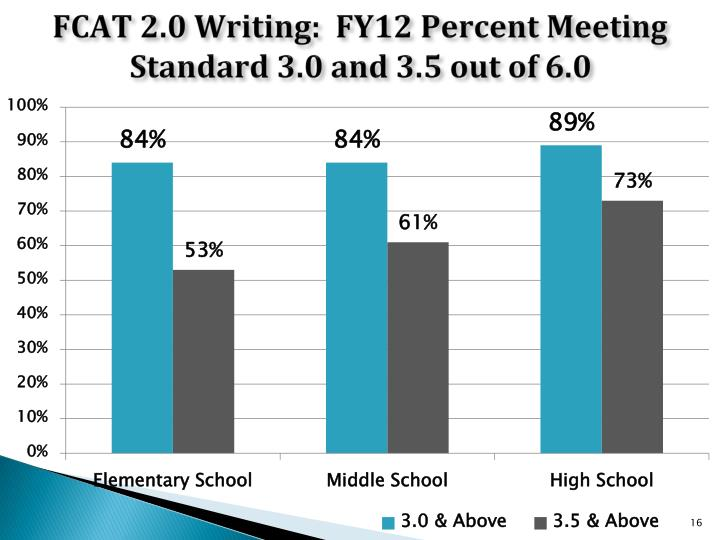 FCAT 2.0 Writing:  FY12 Percent Meeting Standard 3.0 and 3.5 out of 6.0