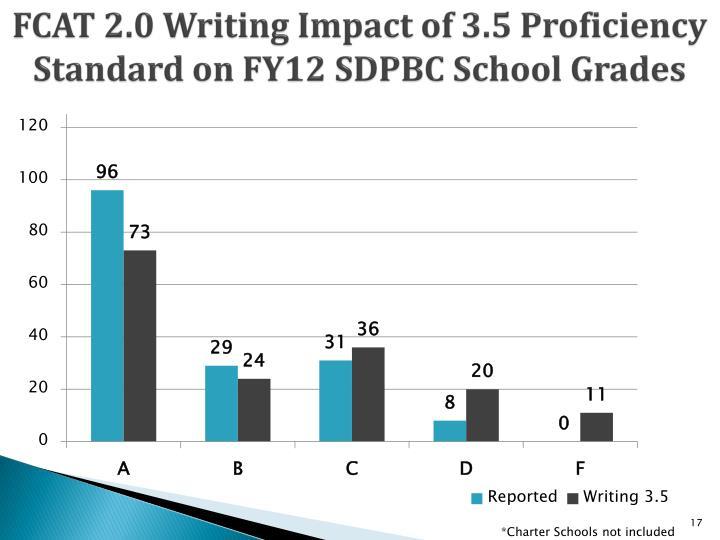 FCAT 2.0 Writing Impact of 3.5 Proficiency Standard on FY12 SDPBC School Grades