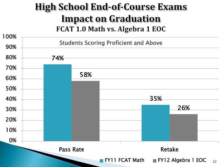 High School End-of-Course Exams