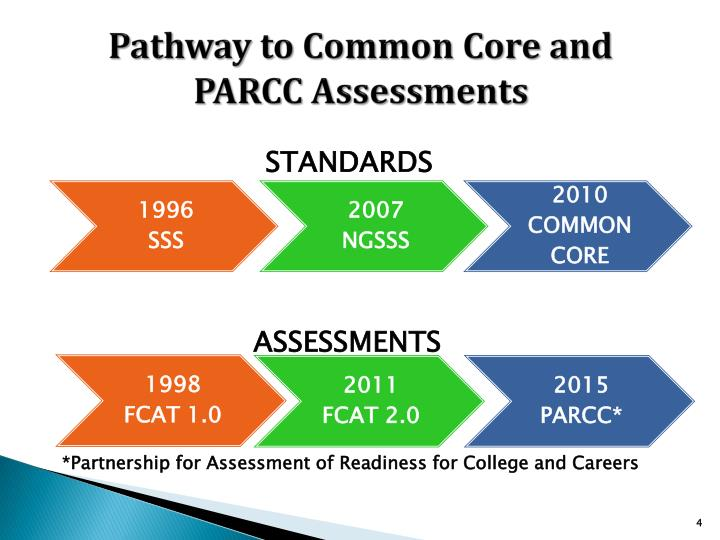 Pathway to Common Core and