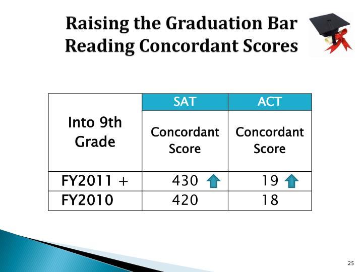 Raising the Graduation Bar