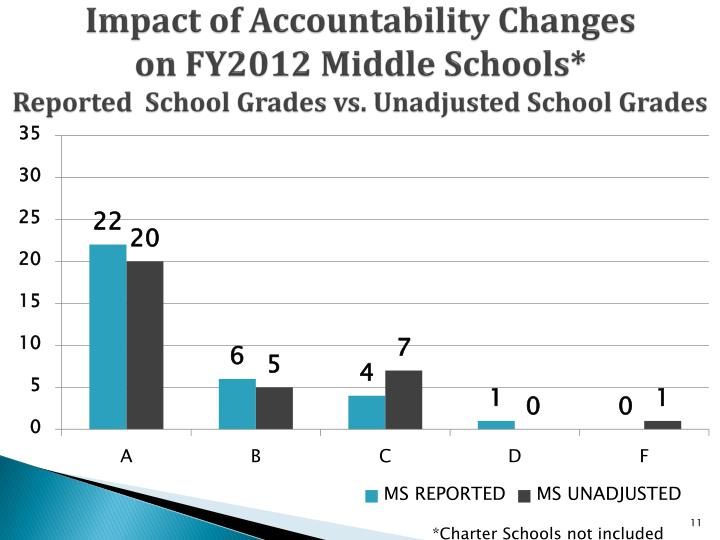Impact of Accountability Changes