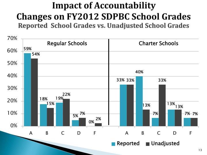 Impact of Accountability