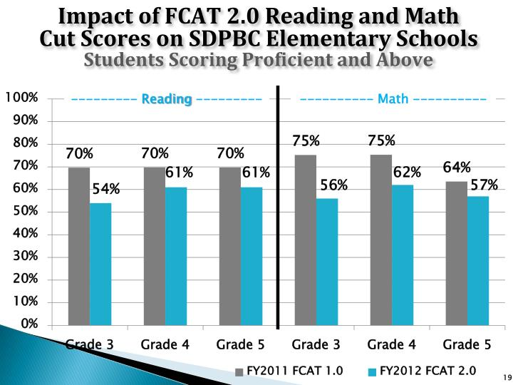 Impact of FCAT 2.0 Reading and Math