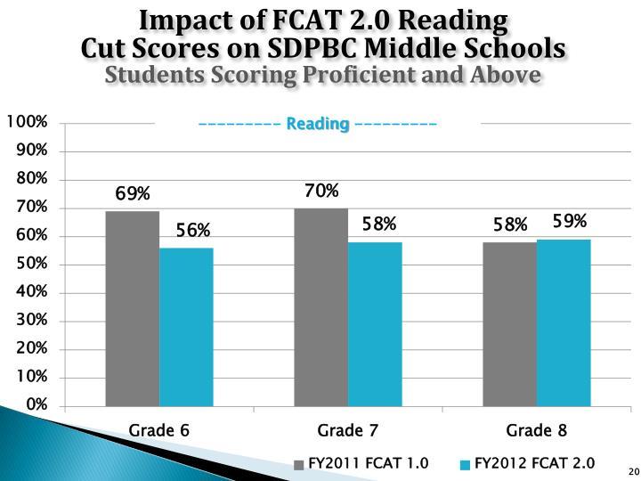 Impact of FCAT 2.0 Reading