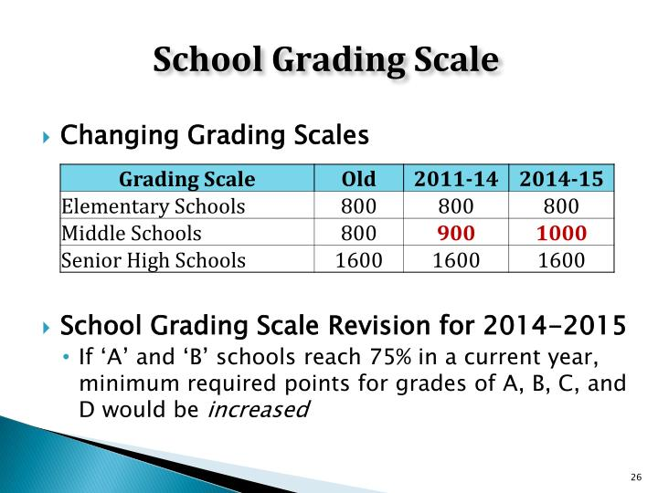School Grading Scale