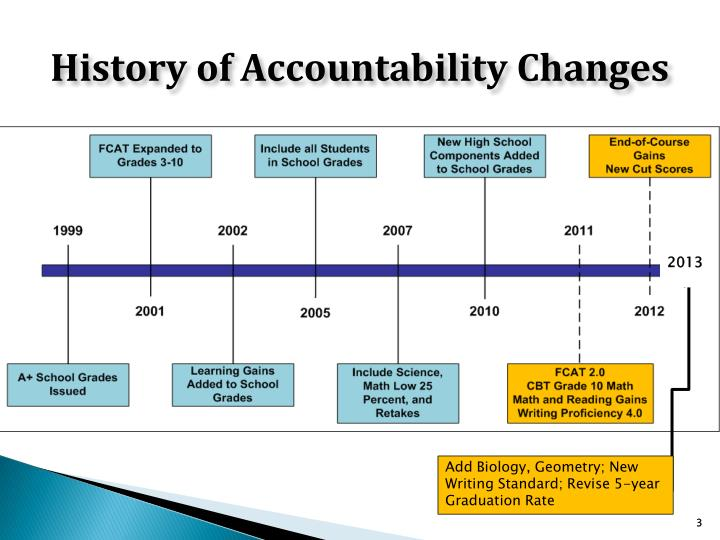 History of Accountability Changes