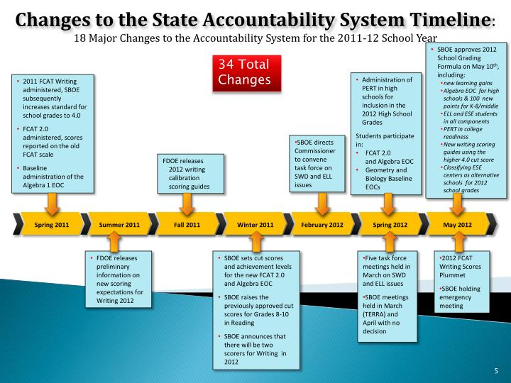 Changes to the State Accountability System Timeline