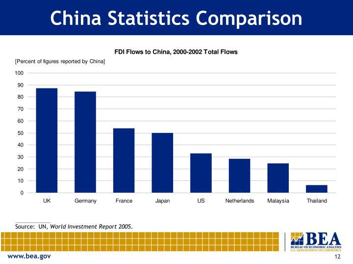 China Statistics Comparison
