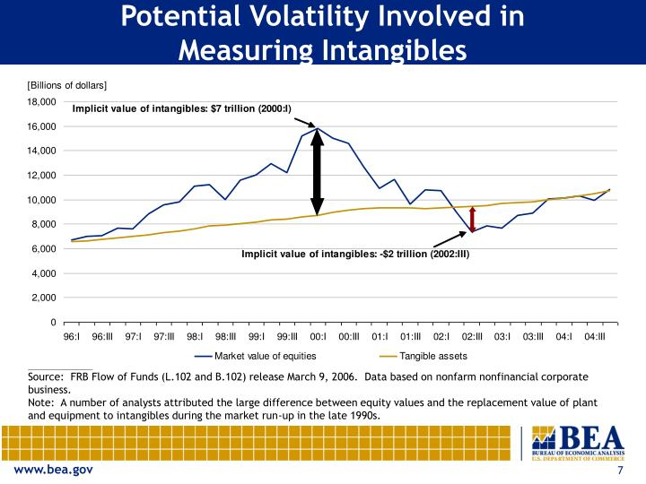 Potential Volatility Involved in