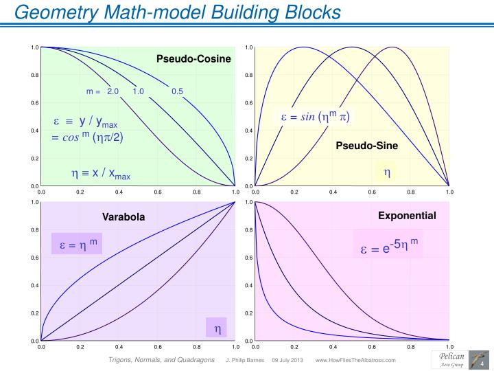 Geometry Math-model Building Blocks