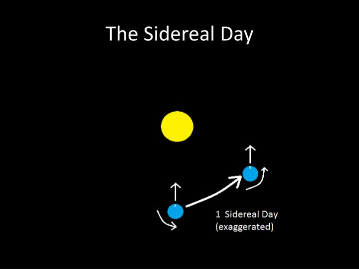 The Sidereal Day