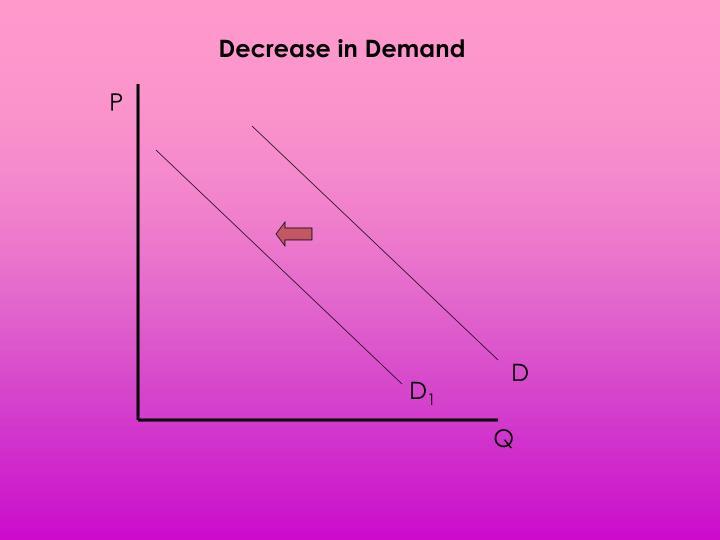 Decrease in Demand