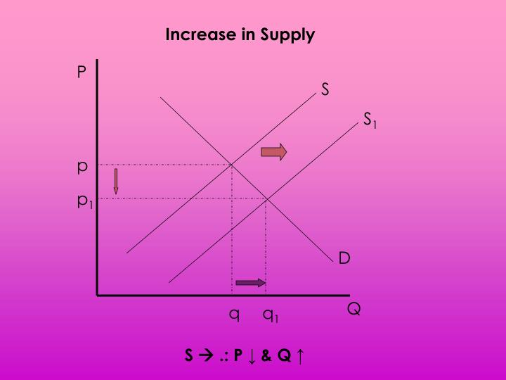 Increase in Supply