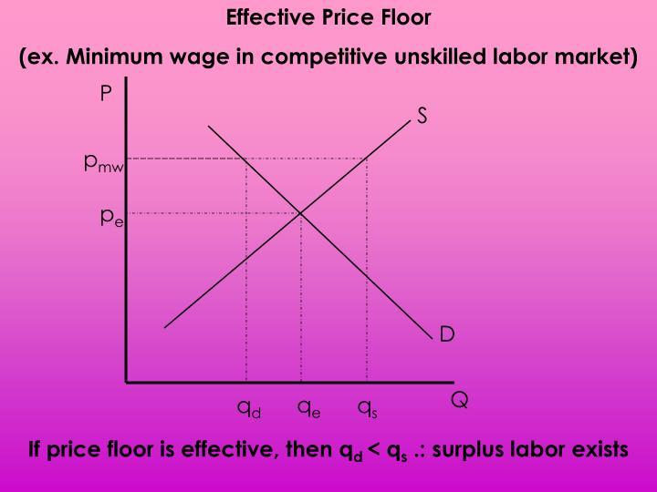 Effective Price Floor