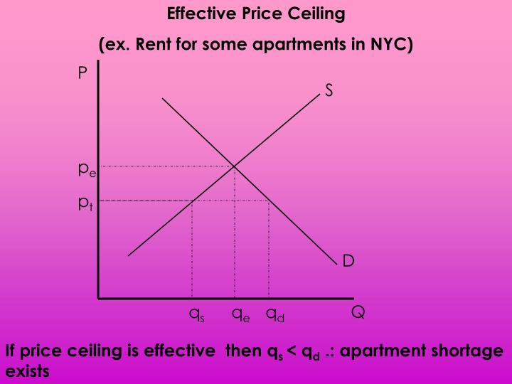 Effective Price Ceiling