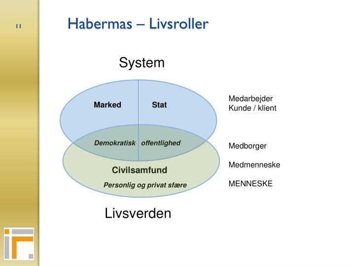 Habermas – Livsroller