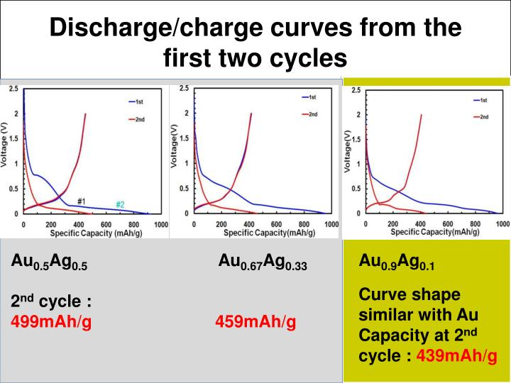 Discharge/charge curves from the first two cycles