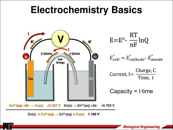 Electrochemistry Basics