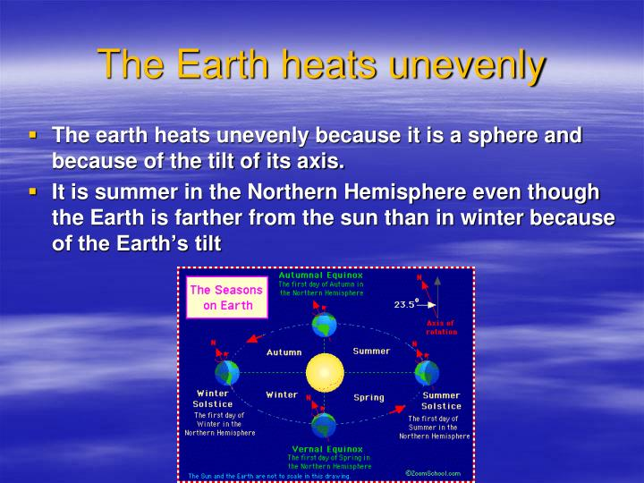 The Earth heats unevenly