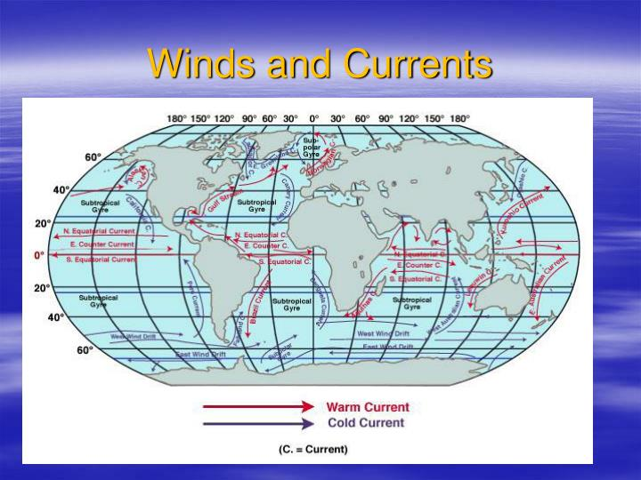 Winds and Currents