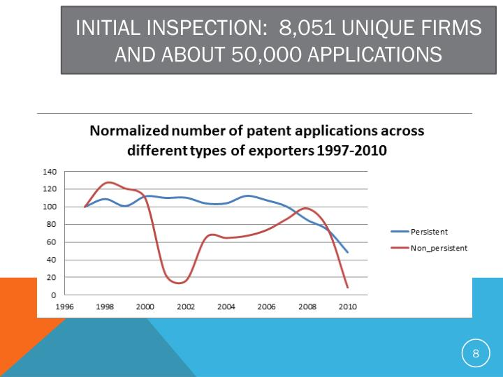INITIAL INSPECTION:  8,051 UNIQUE FIRMS AND ABOUT 50,000 APPLICATIONS