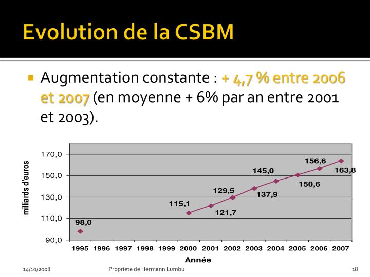 Evolution de la CSBM