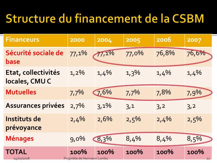 Structure du financement de la CSBM