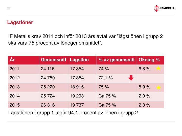 """IF Metalls krav 2011 och inför 2013 års avtal var """""""