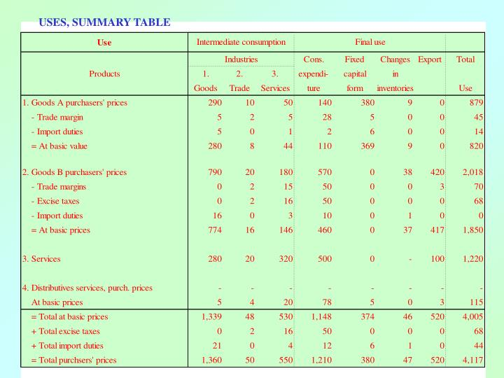 USES, SUMMARY TABLE