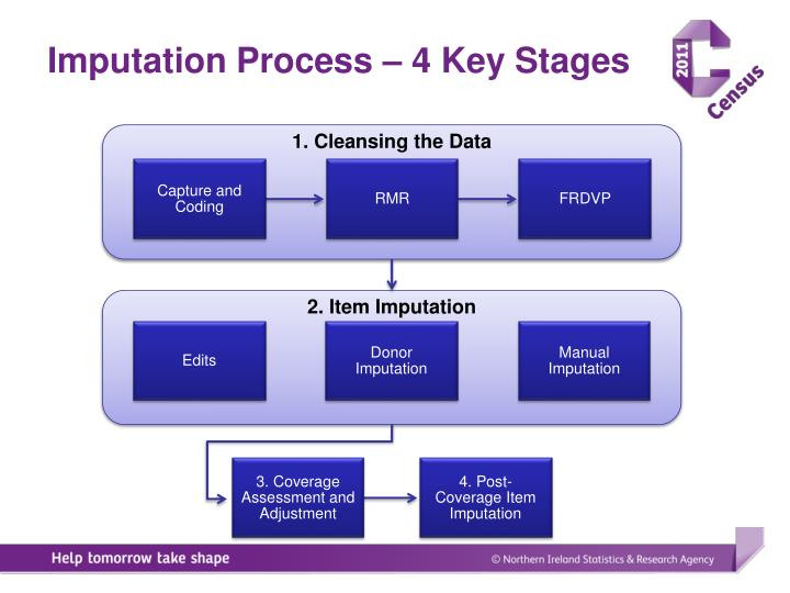Imputation Process – 4 Key Stages