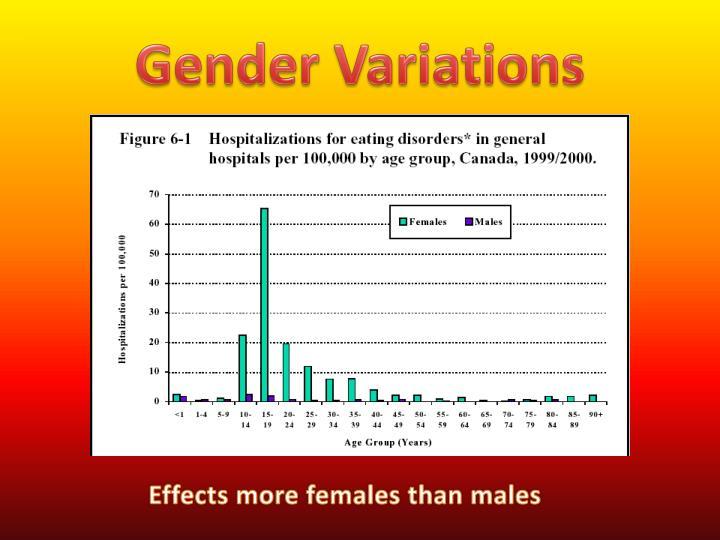Gender Variations