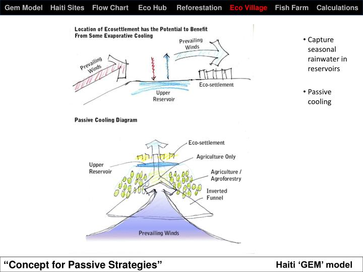 Gem model haiti sites flow chart eco hub reforestation eco village fish farm calculations1