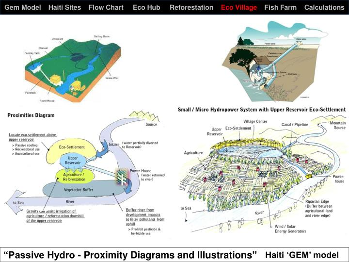Gem Model    Haiti Sites    Flow Chart     Eco Hub     Reforestation