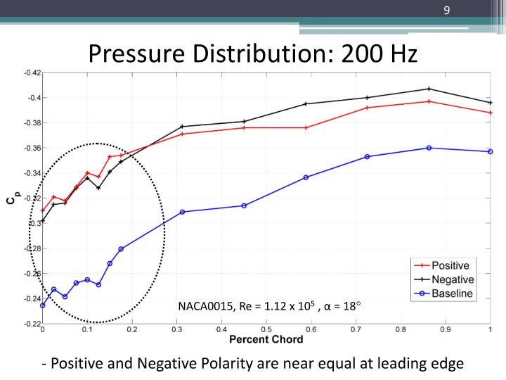 Pressure Distribution: 200 Hz