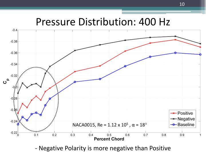 Pressure Distribution: 400 Hz