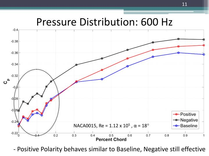 Pressure Distribution: 600 Hz